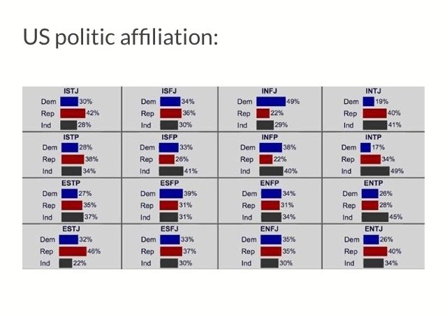 MBTI Political Beliefs