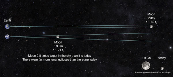 Moon-Earth-Distance-4bya