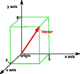 LA - 3D Vector